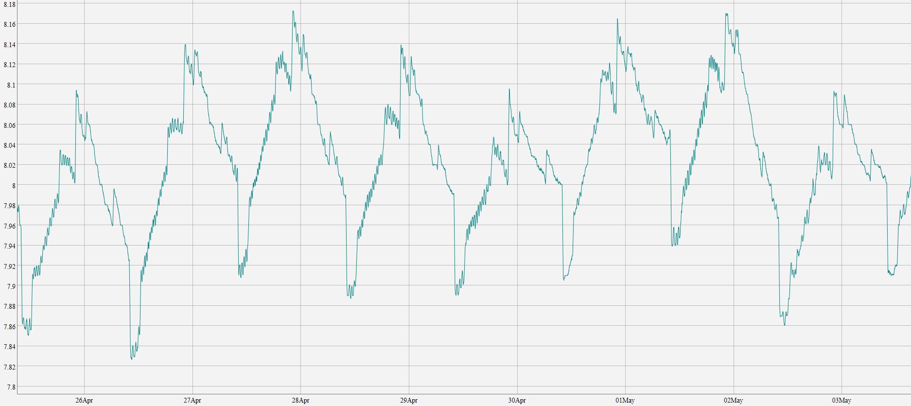PH graph.PNG